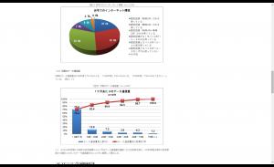 スマートフォンのデータ通信量と月額料金に関する調査 - NTTコム リサーチ 調査結果